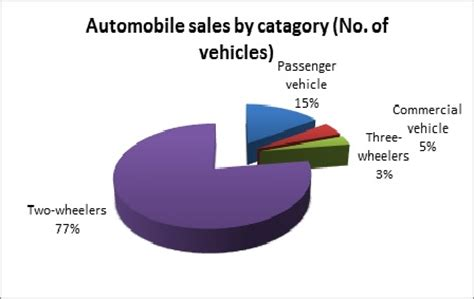 Research on automobile sector